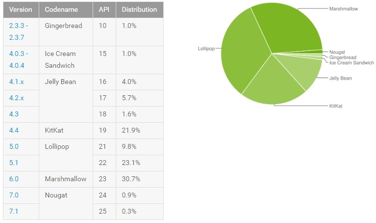 Latest Android Distribution Numbers are here for February