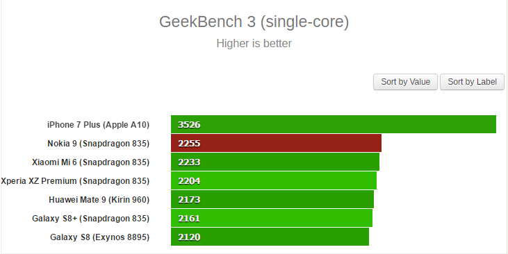 Nokia 9 Smokes Galaxy S8 & Mi6 in Geekbench 3 Benchmark Test 3