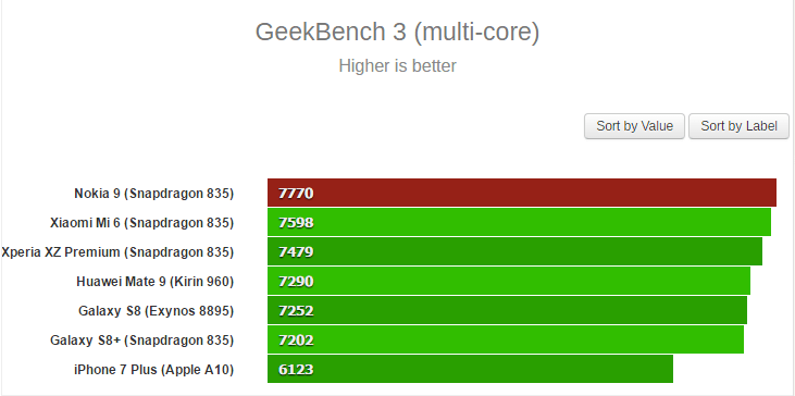 Nokia 9 Smokes Galaxy S8 & Mi6 in Geekbench 3 Benchmark Test 1