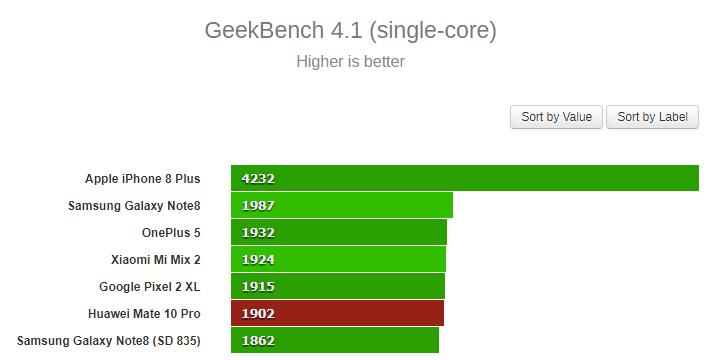 Huawei Mate 10 Pro Geekbench 1