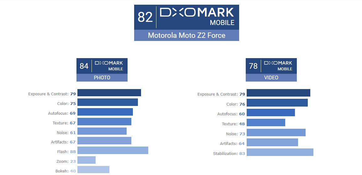 Moto Z2 Force DXOMARK