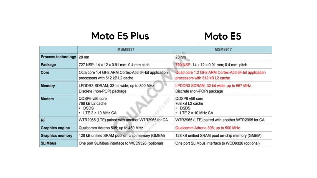 Moto E5 and Moto E5 Plus Processors