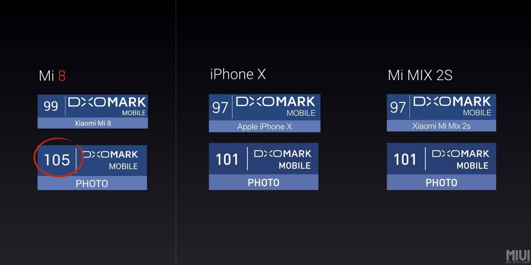 Xiaomi Mi 8 DxOMark score