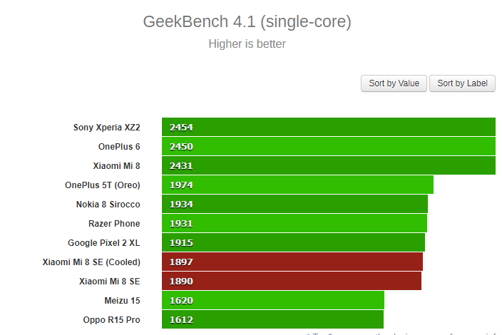 Kirin 710 vs Snapdragon 710 Comparison - One-Sided Battle? 5