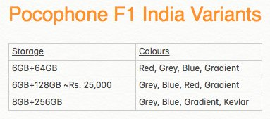 Xiaomi Pocophone F1 Pricing for India