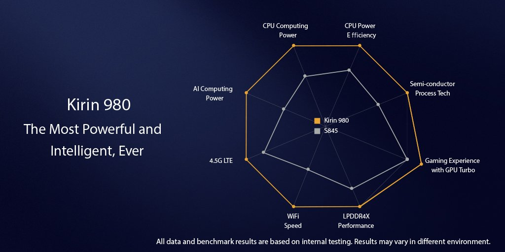 HiSilicon Kirin 980 announced - World's first 7nm chipset