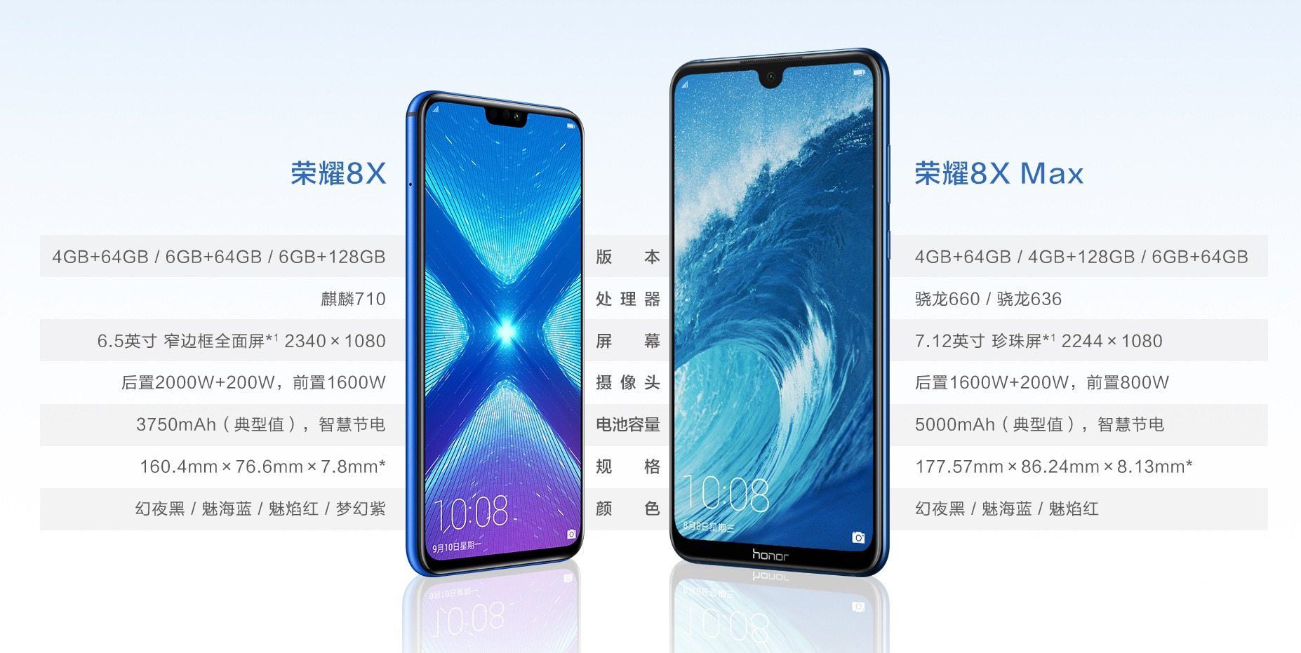 Honor 8X and 8X Max are now official with big batteries & mid-range specs