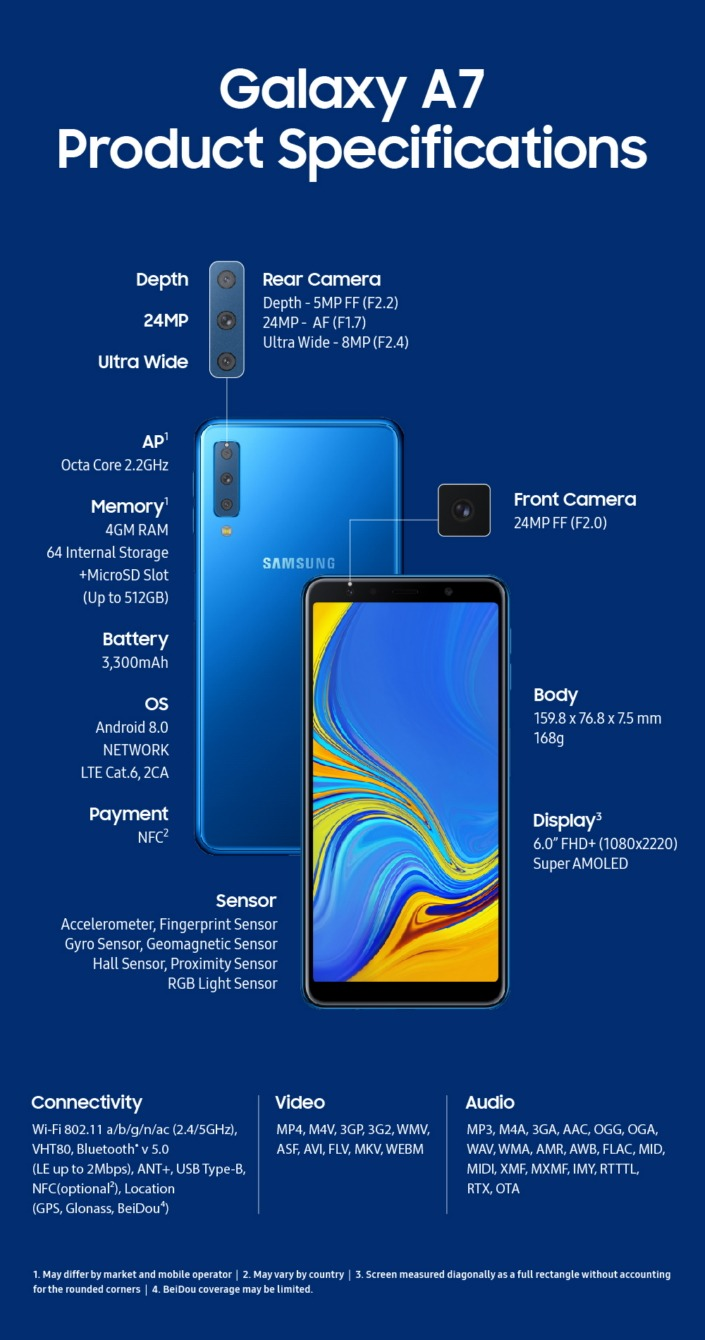 Samsung Galaxy A7 2018 announced with triple rear cameras