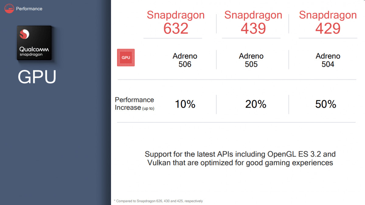 Snapdragon 632 vs Exynos 7904