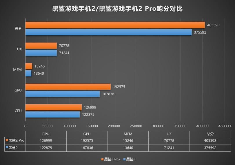 Xiaomi Black Shark 2 Pro scores over 400K on AnTuTu benchmark