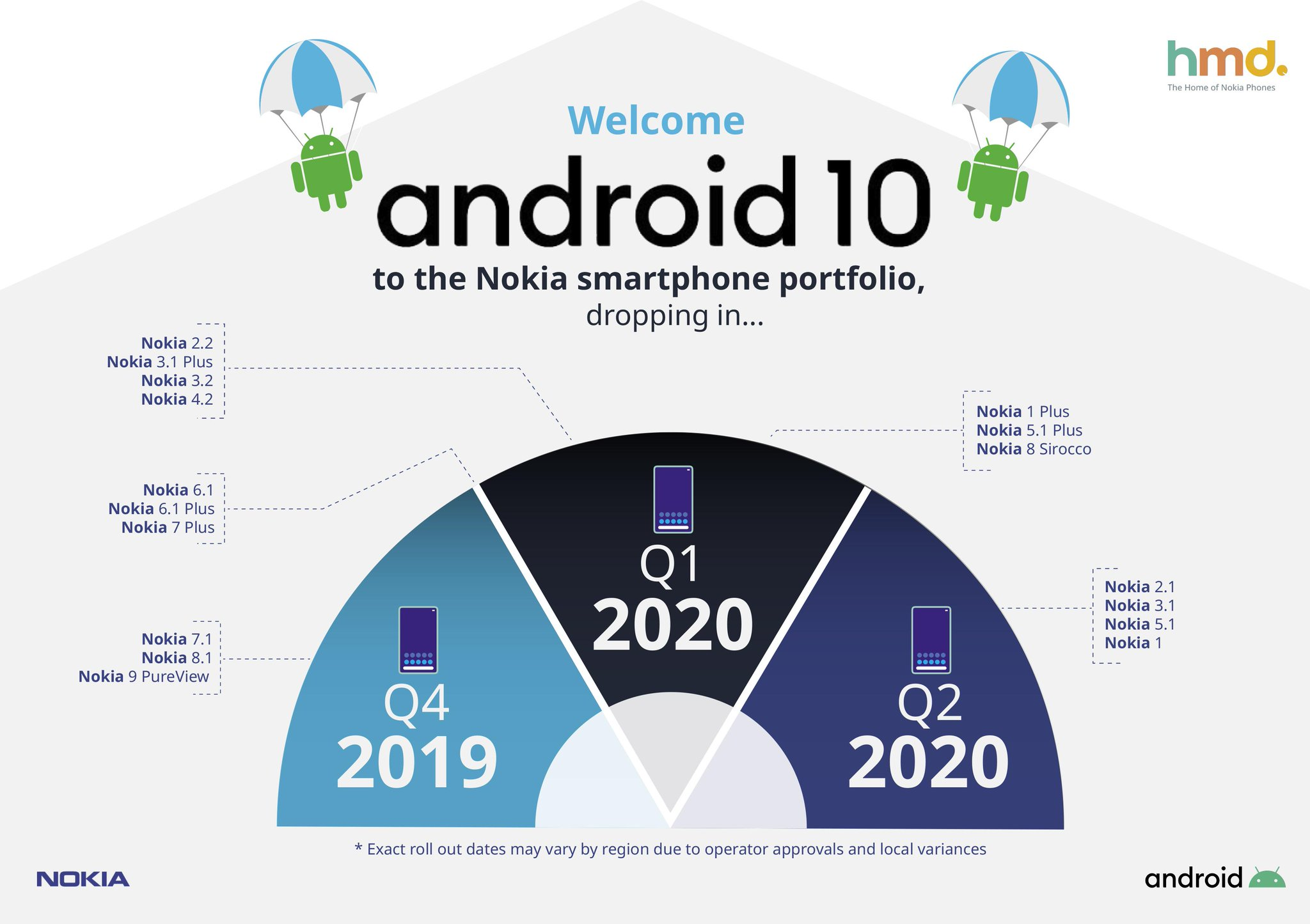 Nokia's Android 10 Update Roadmap